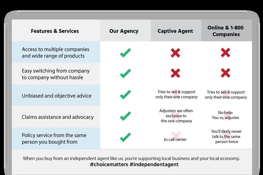 insurance agency Westport MA